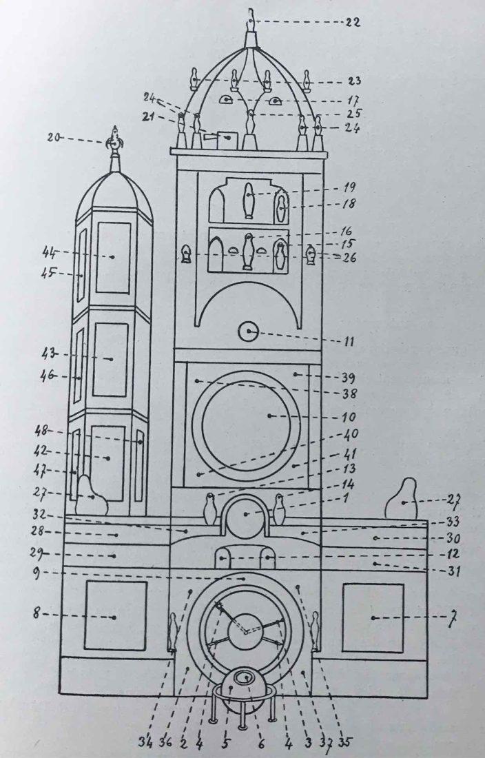 Schéma de l'Horloge astronomique de la cathédrale de Strasbourg